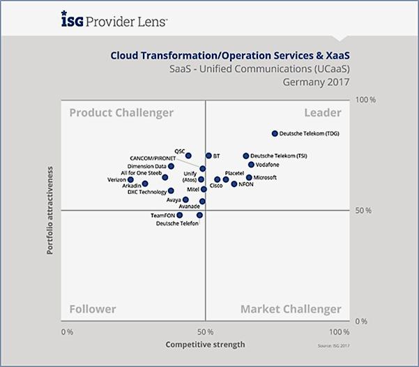 ISG nennt neun Bewertungskriterien für Anbieter im All-IP-Countdown