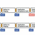 Modernisierung der Software-Entwicklung