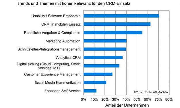 CRM-Anwender sind von technischen Hype-Themen unbeeindruckt