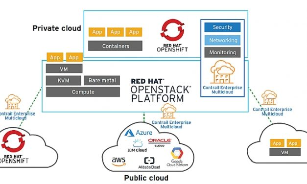 Juniper und Red Hat: Container mit Multi-Cloud Enabler sicher implementieren