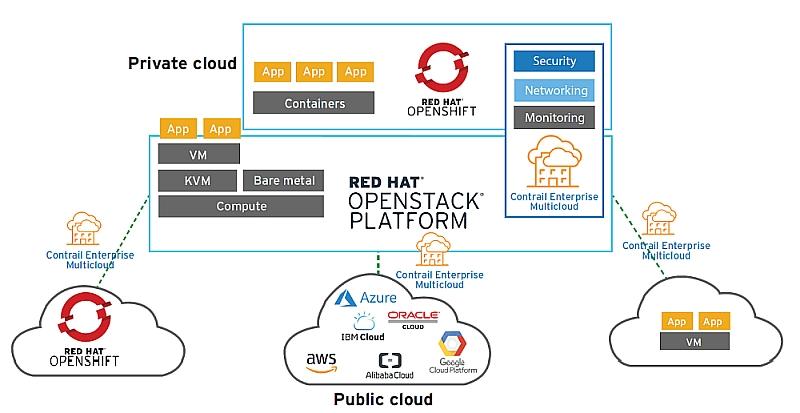Juniper und Red Hat: Container mit Multi-Cloud Enabler sicher implementieren