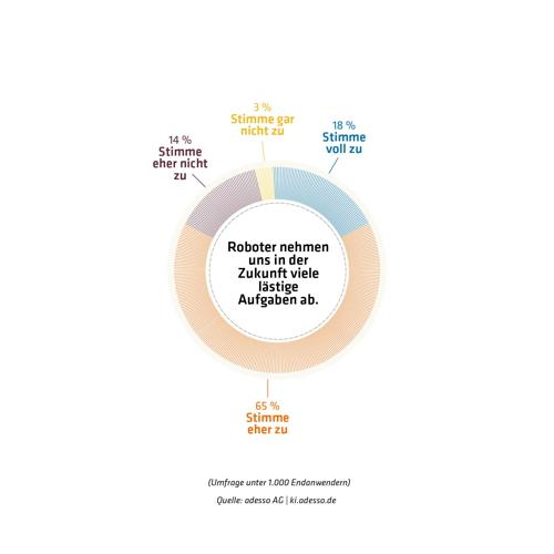Deutsche Verbraucher sehen KI positiv