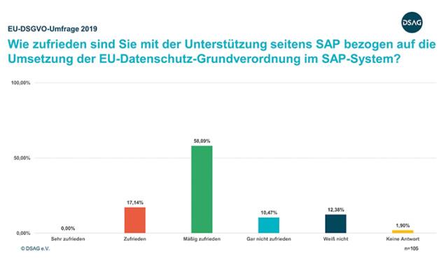 Anwender fordern mehr Unterstützung von SAP